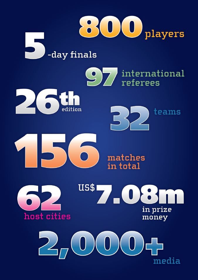FIVB_World_League_2015_Facts_and_Figures